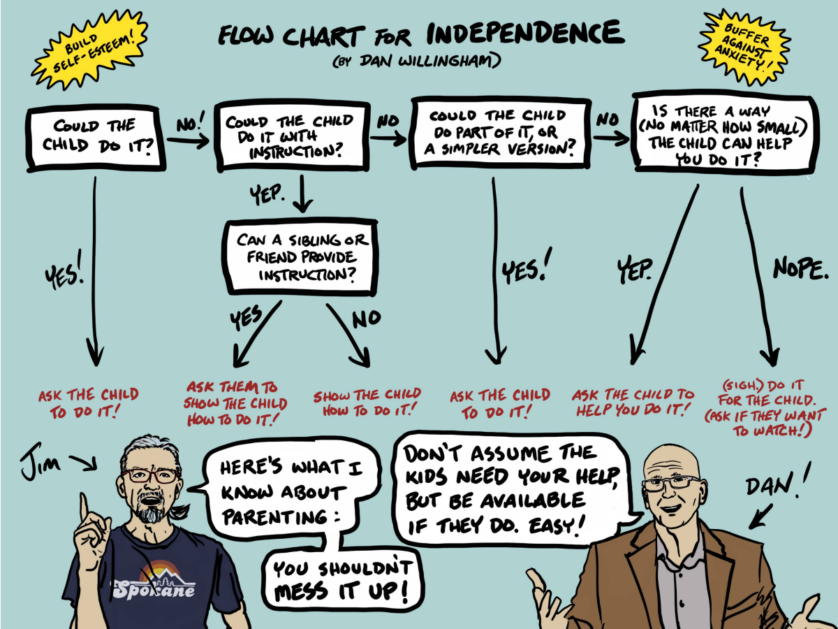 flow chart for independence